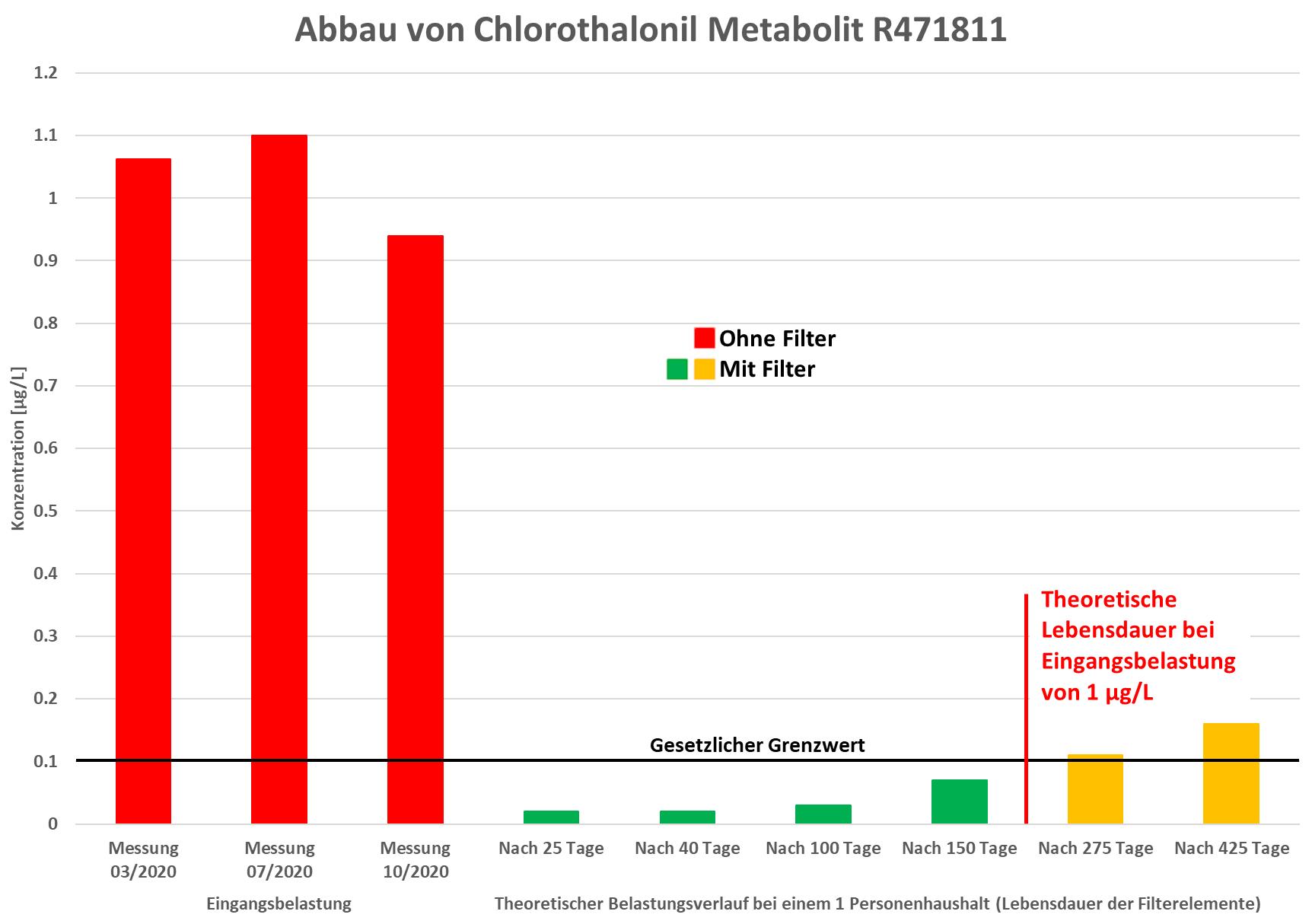 Diagramm-Chlorothalonil-Metabolit-R471811